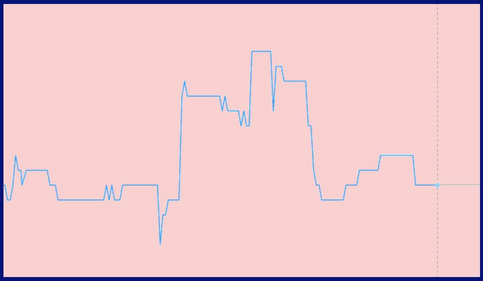 Combien de types de compte sur Olymp Trade
